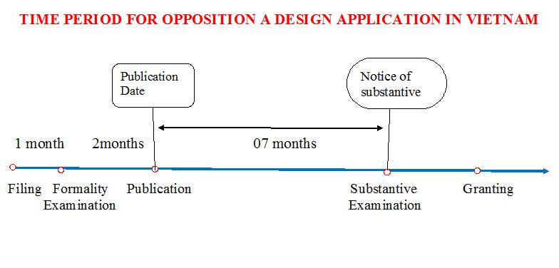 Opppse Design in VN