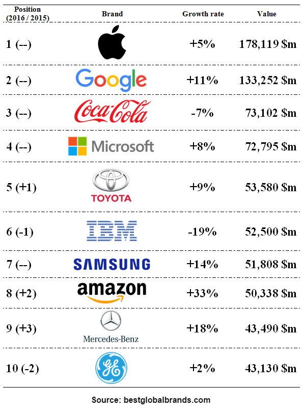 top 100 global brands of 2016