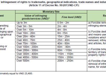 REMEDIES FOR SANCTIONING INFRINGEMENT OF INTELLECTUAL PROPERTY RIGHTS  IN VIETNAM IN RECENT YEARS