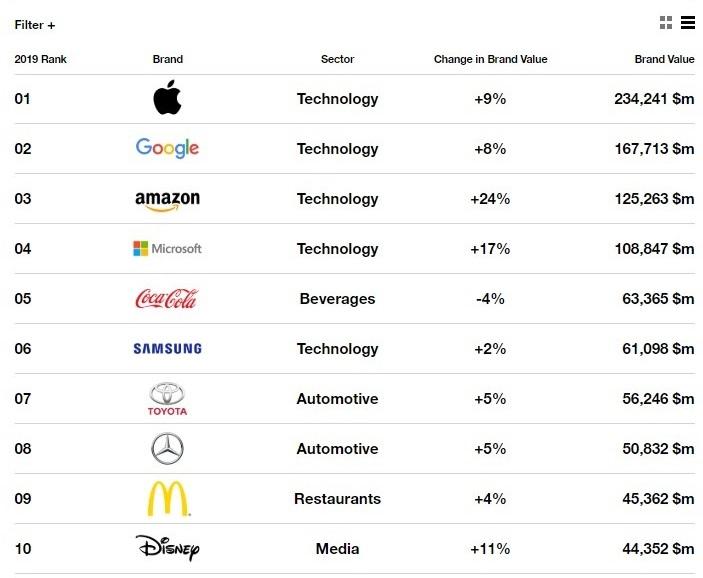 10 thương hiệu giá trị nhất thế giới 2019